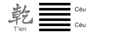 O Significado do Hexagrama 01 do I Ching 'O Pricípio Criador'