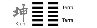 O Significado do hexagrama 02 do I Ching 'O Princípio Receptivo'