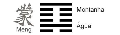 O Significado do hexagrama 04 do I Ching 'A Inexperiência Juvenil'