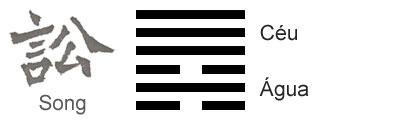 O Significado do hexagrama 06 do I Ching 'A Disputa'