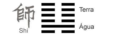 O Significado do hexagrama 07 do I Ching 'O Exército'