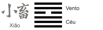 O Significado do hexagrama 09 do I Ching 'O Pequeno Acúmulo'