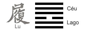 O Significado do hexagrama 10 do I Ching 'Caminhar'