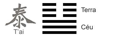 O Significado do hexagrama 11 do I Ching 'Paz-Prosperidade'