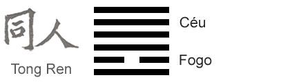 O Significado do hexagrama 13 do I Ching 'Comunidade -União'
