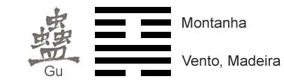 O Significado do hexagrama 18 do I Ching 'Trabalhar o que se Corrompeu'