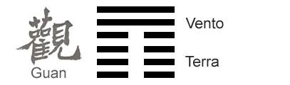 O Significado do hexagrama 20 do I Ching 'A Contemplação'