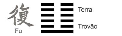 O Significado do hexagrama 24 do I Ching 'O Retorno'