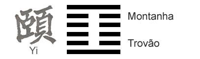 O Significado do hexagrama 27 do I Ching 'A Nutrição'