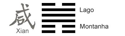 O Significado do hexagrama 31 do I Ching 'Atração - Comunhão'