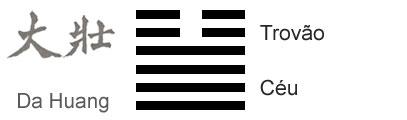 O Significado do hexagrama 34 do I Ching 'A Grande Força'