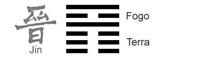 O Significado do hexagrama 35 do I Ching 'O Progresso'