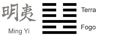 O Significado do hexagrama 36 do I Ching 'Obscurecimento da Luz'