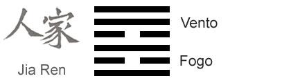 O Significado do hexagrama 37 do I Ching 'A Família'