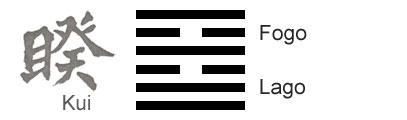 O Significado do hexagrama 38 do I Ching 'Divergência'