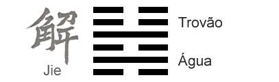 O Significado do hexagrama 40 do I Ching 'Liberação'