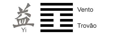 O Significado do hexagrama 42 do I Ching 'O Aumento'
