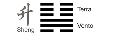 Significado do Hexagrama 46 do I Ching 'Crescimento - Ascensão'