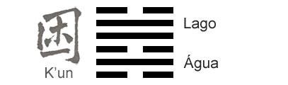 O Significado do hexagrama 47 do I Ching 'Esgotamento'