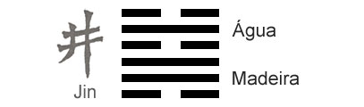 O Significado do hexagrama 48 do I Ching 'O Poço'