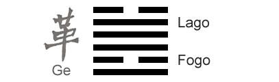 O Significado do hexagrama 49 do I Ching 'A Revolução'