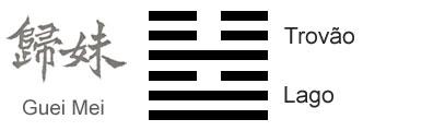 O Significado do hexagrama 54 do I Ching 'O Casamento da Jovem'