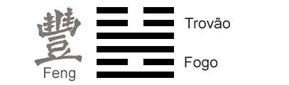 O Significado do hexagrama 55 do I Ching 'Abundância'