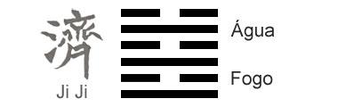 O Significado do hexagrama 63 do I Ching 'Após a Conclusão'