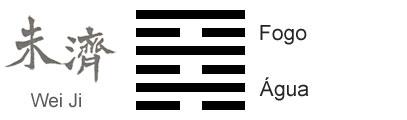 O Significado do hexagrama 64 do I Ching 'Antes da Conclusão'