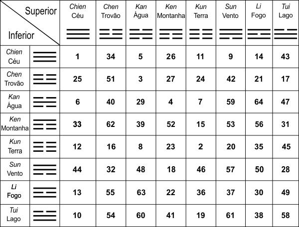 Tabela dos Hexagramas