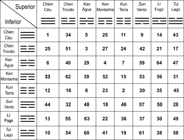 Tabela para identificação dos Hexagramas e Trigramas do I Ching