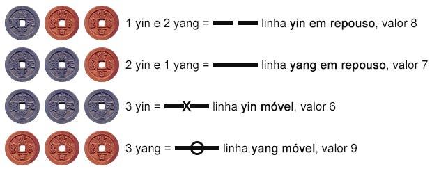 Tabela de moedas para sorteio das linhas do Hexagrama
